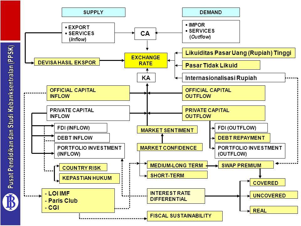 19  EXPORT  SERVICES (Inflow) SUPPLYDEMAND  IMPOR  SERVICES (Outflow) CA EXCHANGE RATE KA Likuiditas Pasar Uang (Rupiah) Tinggi Pasar Tidak Likuid