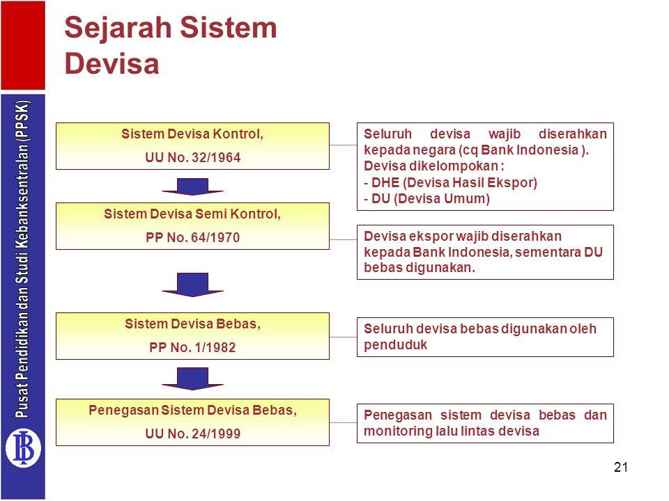 21 Sejarah Sistem Devisa Sistem Devisa Kontrol, UU No. 32/1964 Sistem Devisa Semi Kontrol, PP No. 64/1970 Sistem Devisa Bebas, PP No. 1/1982 Penegasan