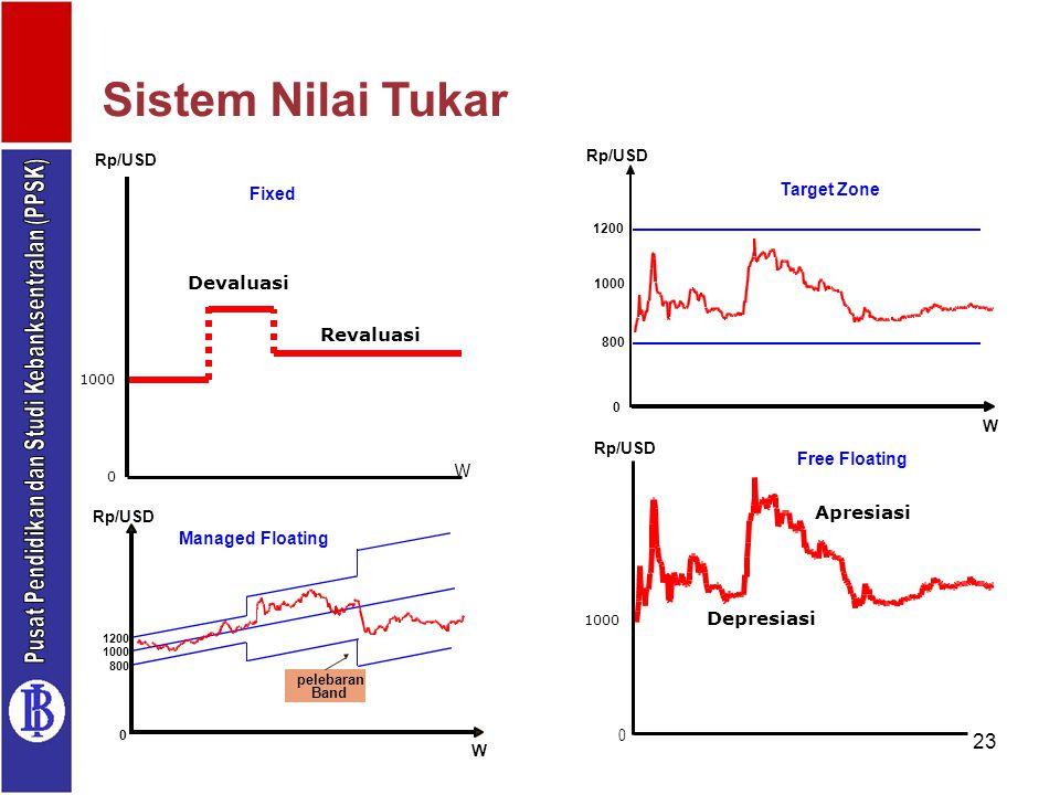 23 Sistem Nilai Tukar Rp/USD 1000 W 1200 800 0 Target Zone Managed Floating Rp/USD W 1200 0 800 1000 pelebaran Band Revaluasi 0 1000 Rp/USD W Devaluas