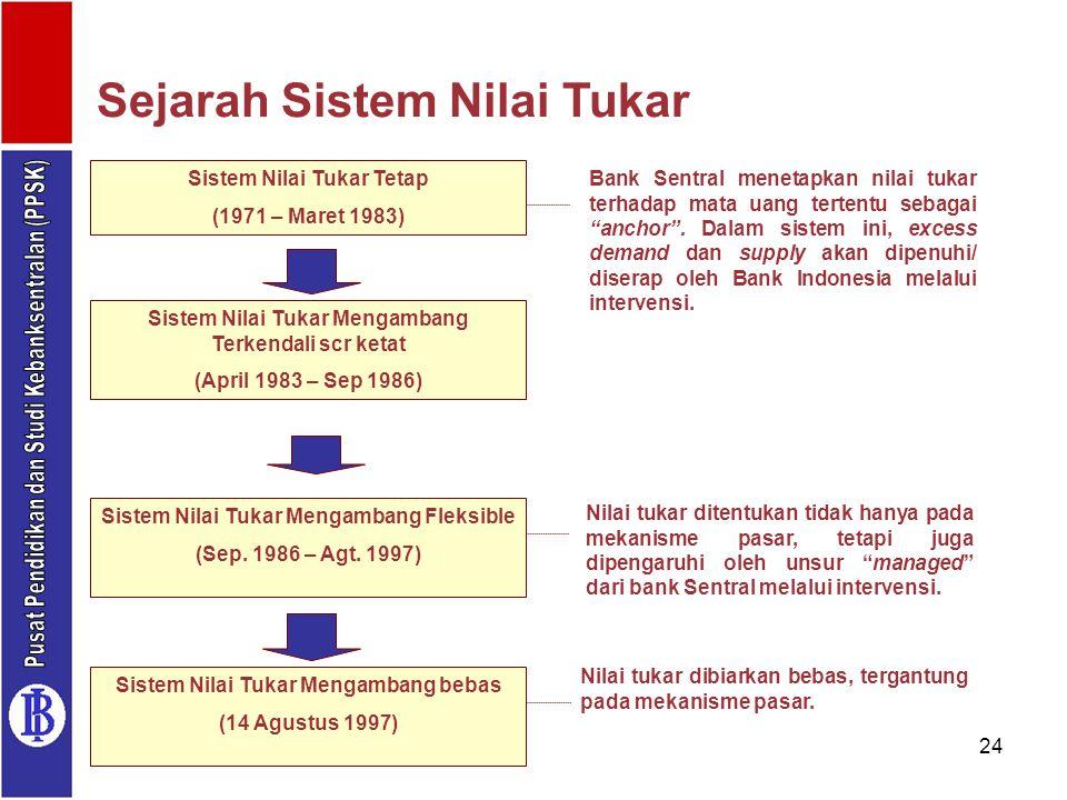 24 Sejarah Sistem Nilai Tukar Sistem Nilai Tukar Tetap (1971 – Maret 1983) Sistem Nilai Tukar Mengambang Terkendali scr ketat (April 1983 – Sep 1986)