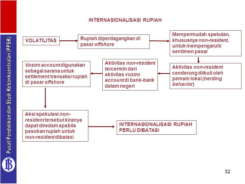 32 INTERNASIONALISASI RUPIAH VOLATILITAS Rupiah diperdagangkan di pasar offshore Mempermudah spekulan, khususnya non-resident, untuk mempengaruhi sent