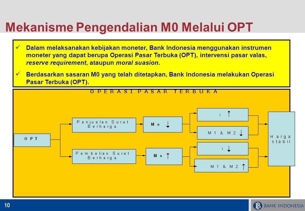 10 Dalam melaksanakan kebijakan moneter, Bank Indonesia menggunakan instrumen moneter yang dapat berupa Operasi Pasar Terbuka (OPT), intervensi pasar
