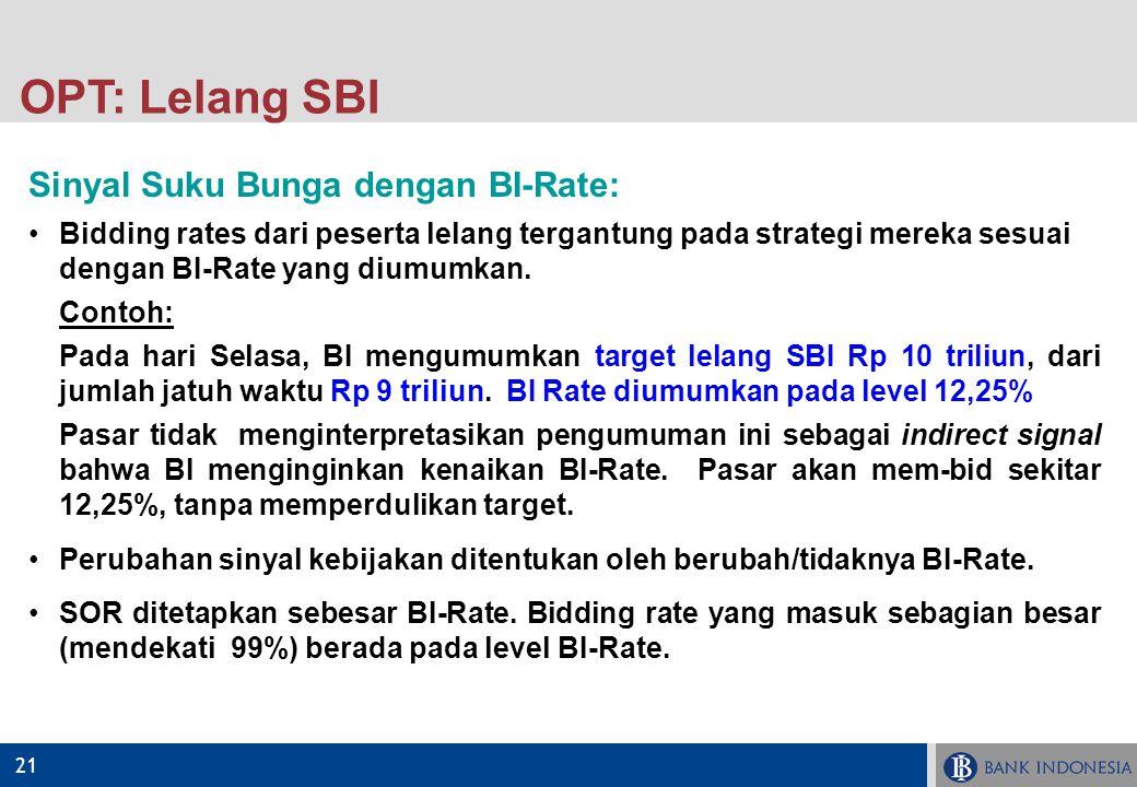 21 Sinyal Suku Bunga dengan BI-Rate: Bidding rates dari peserta lelang tergantung pada strategi mereka sesuai dengan BI-Rate yang diumumkan. Contoh: P