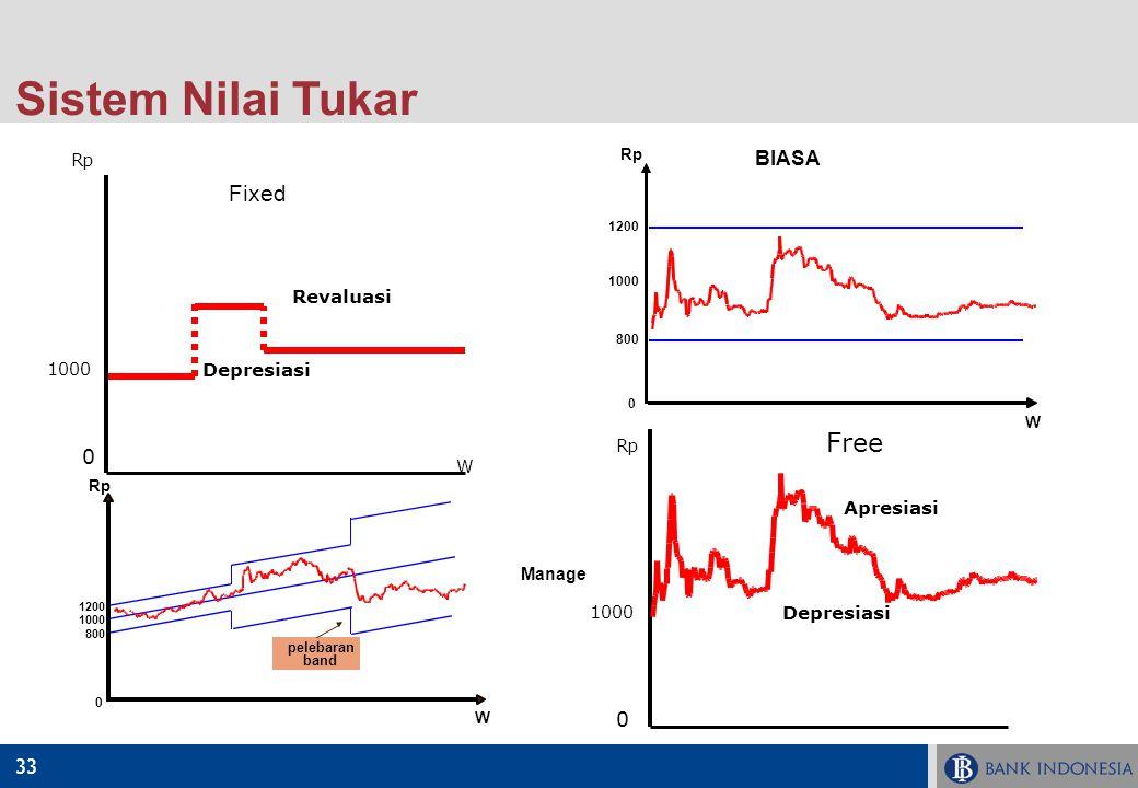 33 Sistem Nilai Tukar Rp 1000 W 1200 800 0 BIASA Manage Rp W 1200 0 800 1000 pelebaran band Revaluasi 0 1000 Rp W Depresiasi Fixed 0 1000 Rp Depresias