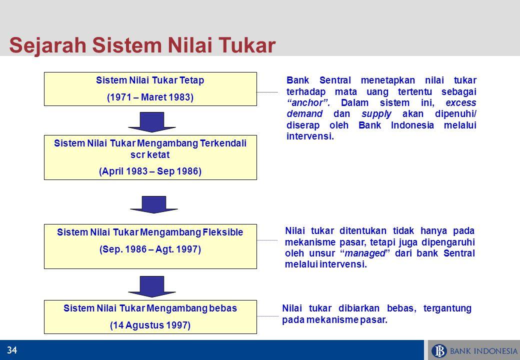 34 Sejarah Sistem Nilai Tukar Sistem Nilai Tukar Tetap (1971 – Maret 1983) Sistem Nilai Tukar Mengambang Terkendali scr ketat (April 1983 – Sep 1986)