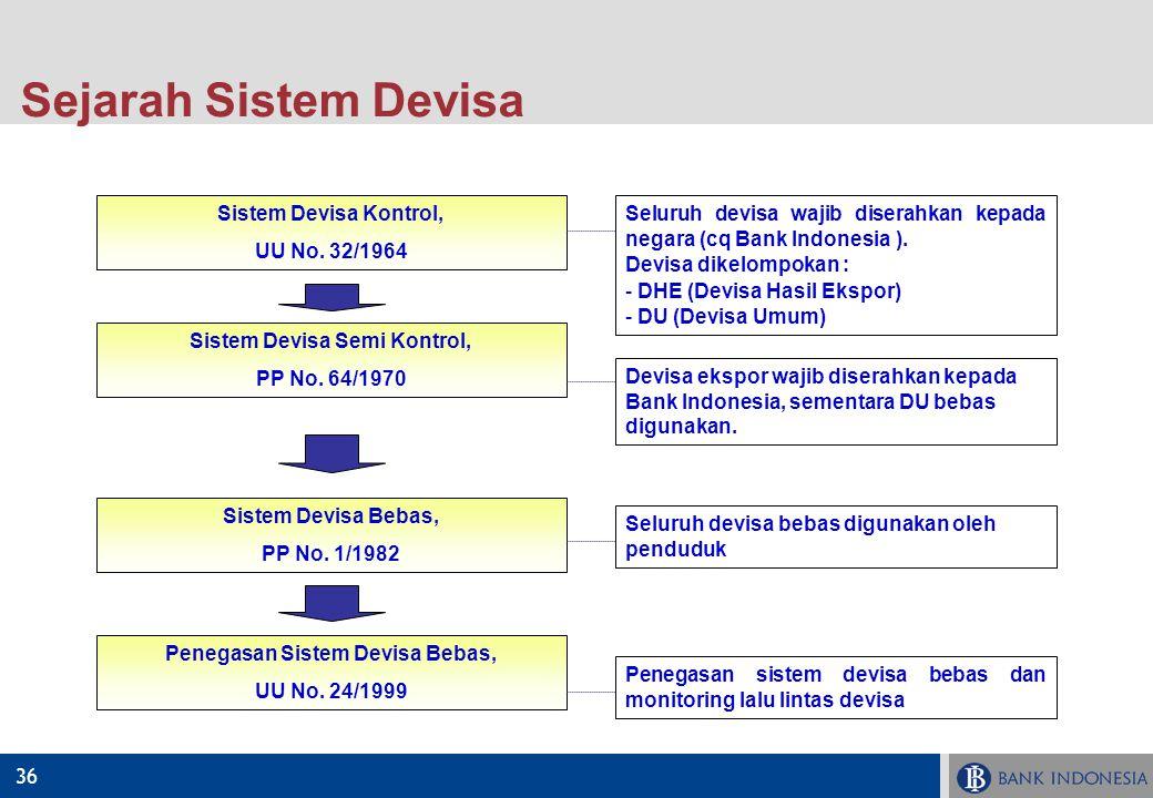 36 Sejarah Sistem Devisa Sistem Devisa Kontrol, UU No. 32/1964 Sistem Devisa Semi Kontrol, PP No. 64/1970 Sistem Devisa Bebas, PP No. 1/1982 Penegasan
