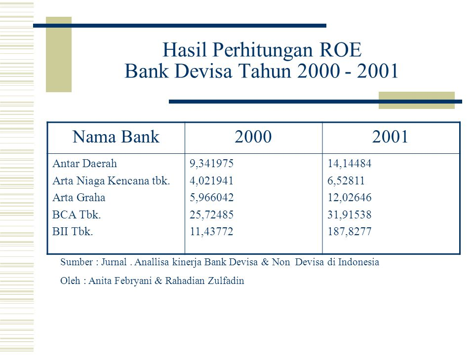 Hasil Perhitungan ROE Bank Devisa Tahun 2000 - 2001 Nama Bank20002001 Antar Daerah Arta Niaga Kencana tbk. Arta Graha BCA Tbk. BII Tbk. 9,341975 4,021