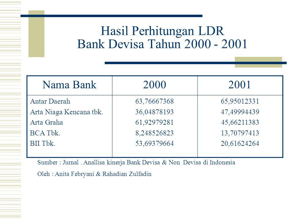 Hasil Perhitungan LDR Bank Devisa Tahun 2000 - 2001 Nama Bank20002001 Antar Daerah Arta Niaga Kencana tbk.