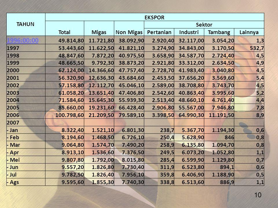 10 TAHUN EKSPOR TotalMigasNon Migas Sektor PertanianIndustriTambangLainnya 1996:00:00 49.814,8011.721,8038.092,902.920,4032.117,003.054,201,3 199753.4
