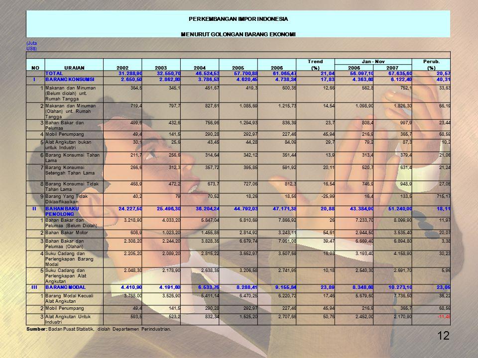 12 PERKEMBANGAN IMPOR INDONESIA MENURUT GOLONGAN BARANG EKONOMI (Juta US$) NOURAIAN20022003200420052006 TrendJan - NovPerub. (%)20062007(%) TOTAL31.28