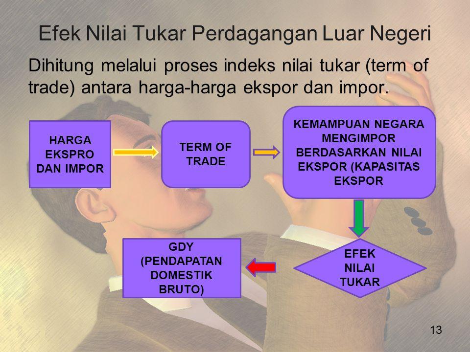 Efek Nilai Tukar Perdagangan Luar Negeri Dihitung melalui proses indeks nilai tukar (term of trade) antara harga-harga ekspor dan impor. 13 HARGA EKSP
