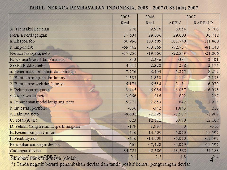 200520062007 Real APBNRAPBN-P A. Transaksi Berjalan2789.9766.6549.706 Neraca Perdagangan17.53429.63629.00330.712 a. Ekspor, fob86.996103.505101.740111
