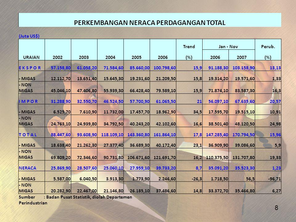 19 20052006 Surplus Neraca perdagangan1753529647 Neraca jasa1781239583 Transaksi berjalan2779936 Sumber: Bank Indonesia