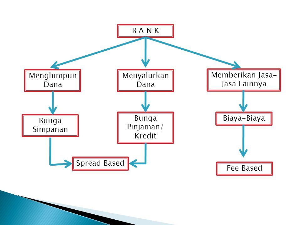  Jenis produk yg ditawarkan oleh BPR relatif lebih sempit jika dibandingkan dengan bank umum, bahkan ada beberapa jenis jasa bank yg tdk boleh diselenggarakan oleh BPR seperti pembukaan rekening giro dan ikut kliring