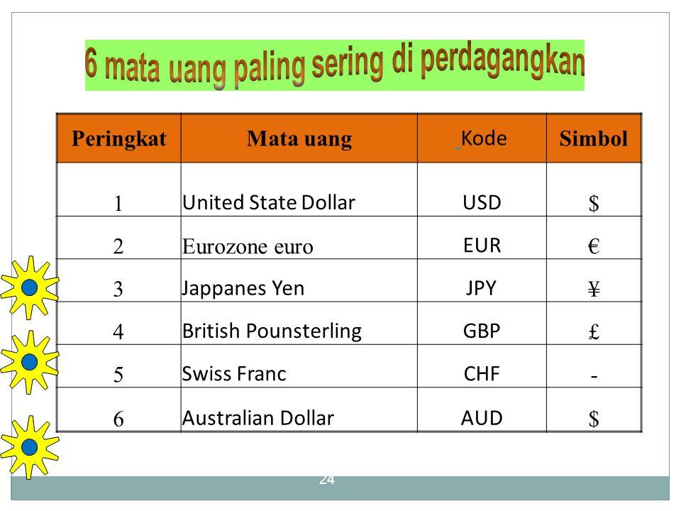 24 PeringkatMata uang Kode Simbol 1 United State DollarUSD $ 2Eurozone euro EUR € 3 Jappanes YenJPY ¥ 4 British PounsterlingGBP £ 5 Swiss FrancCHF - 6