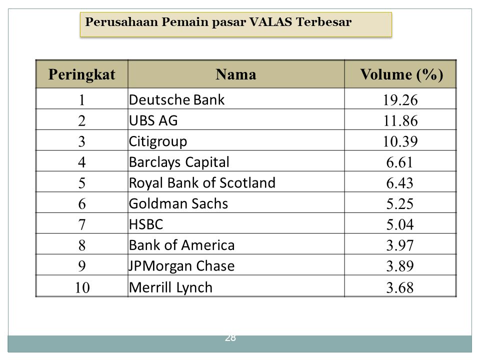 28 PeringkatNama Volume (%) 1 Deutsche Bank 19.26 2 UBS AG 11.86 3 Citigroup 10.39 4 Barclays Capital 6.61 5 Royal Bank of Scotland 6.43 6 Goldman Sac