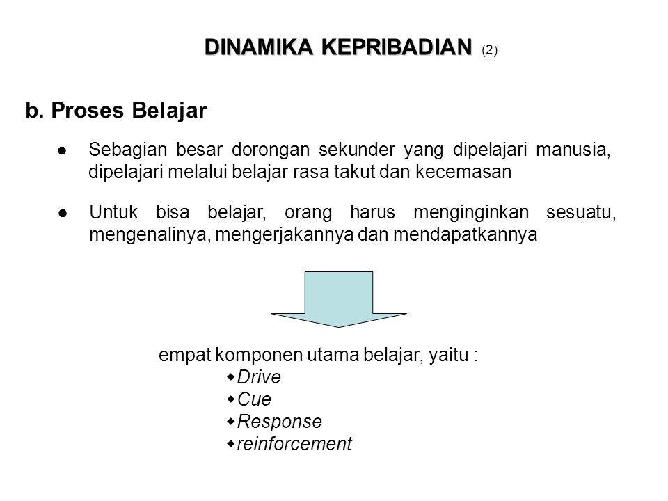 empat komponen utama belajar, yaitu :  Drive  Cue  Response  reinforcement DINAMIKA KEPRIBADIAN DINAMIKA KEPRIBADIAN (2) b. Proses Belajar ●Sebagi