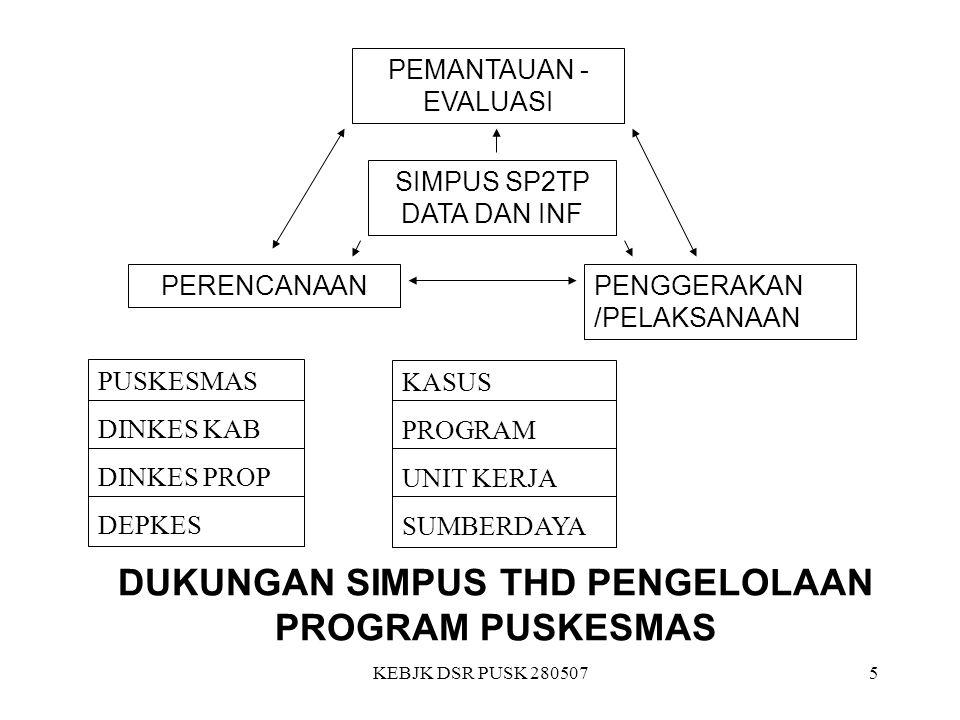 KEBJK DSR PUSK 2805076 Latar belakang 1.Puskesmas telah diperkenalkan di Indonesia sejak tahun 1968.