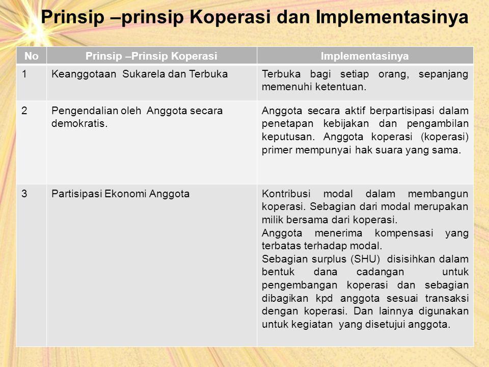 Prinsip –prinsip Koperasi dan Implementasinya NoPrinsip –Prinsip KoperasiImplementasinya 1Keanggotaan Sukarela dan TerbukaTerbuka bagi setiap orang, s