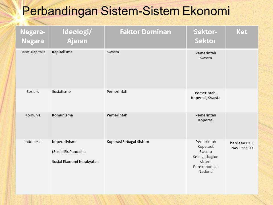 Perbandingan Sistem-Sistem Ekonomi Negara- Negara Ideologi/ Ajaran Faktor DominanSektor- Sektor Ket Barat-KapitalisKapitalismeSwasta Pemerintah Swasta