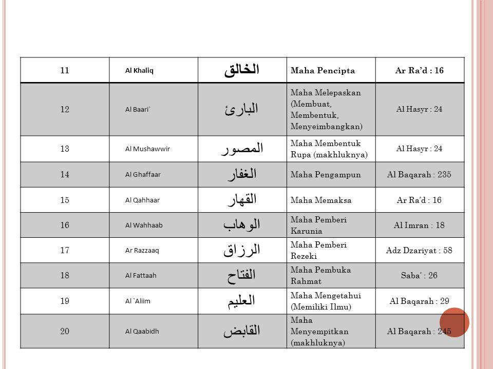 11 Al Khaliq الخالق Maha PenciptaAr Ra'd : 16 12 Al Baari` البارئ Maha Melepaskan (Membuat, Membentuk, Menyeimbangkan) Al Hasyr : 24 13 Al Mushawwir المصور Maha Membentuk Rupa (makhluknya) Al Hasyr : 24 14 Al Ghaffaar الغفار Maha PengampunAl Baqarah : 235 15 Al Qahhaar القهار Maha MemaksaAr Ra'd : 16 16 Al Wahhaab الوهاب Maha Pemberi Karunia Al Imran : 18 17 Ar Razzaaq الرزاق Maha Pemberi Rezeki Adz Dzariyat : 58 18 Al Fattaah الفتاح Maha Pembuka Rahmat Saba' : 26 19 Al `Aliim العليم Maha Mengetahui (Memiliki Ilmu) Al Baqarah : 29 20 Al Qaabidh القابض Maha Menyempitkan (makhluknya) Al Baqarah : 245