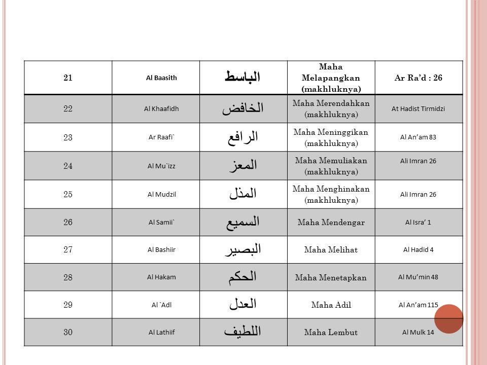 21 Al Baasith الباسط Maha Melapangkan (makhluknya) Ar Ra'd : 26 22 Al Khaafidh الخافض Maha Merendahkan (makhluknya) At Hadist Tirmidzi 23 Ar Raafi` الرافع Maha Meninggikan (makhluknya) Al An'am 83 24 Al Mu`izz المعز Maha Memuliakan (makhluknya) Ali Imran 26 25 Al Mudzil المذل Maha Menghinakan (makhluknya) Ali Imran 26 26 Al Samii` السميع Maha Mendengar Al Isra' 1 27 Al Bashiir البصير Maha Melihat Al Hadid 4 28 Al Hakam الحكم Maha Menetapkan Al Mu'min 48 29 Al `Adl العدل Maha Adil Al An'am 115 30 Al Lathiif اللطيف Maha Lembut Al Mulk 14