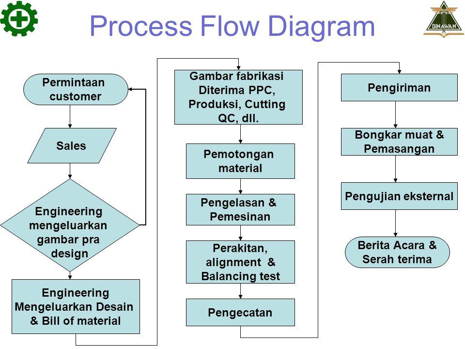 Process Flow Diagram Permintaan customer Sales Engineering mengeluarkan gambar pra design Engineering Mengeluarkan Desain & Bill of material Gambar fa