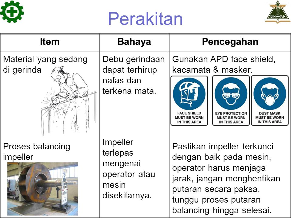 Pengecatan ItemBahayaPencegahan Sebaran spray cat saat proses painting / finishing.