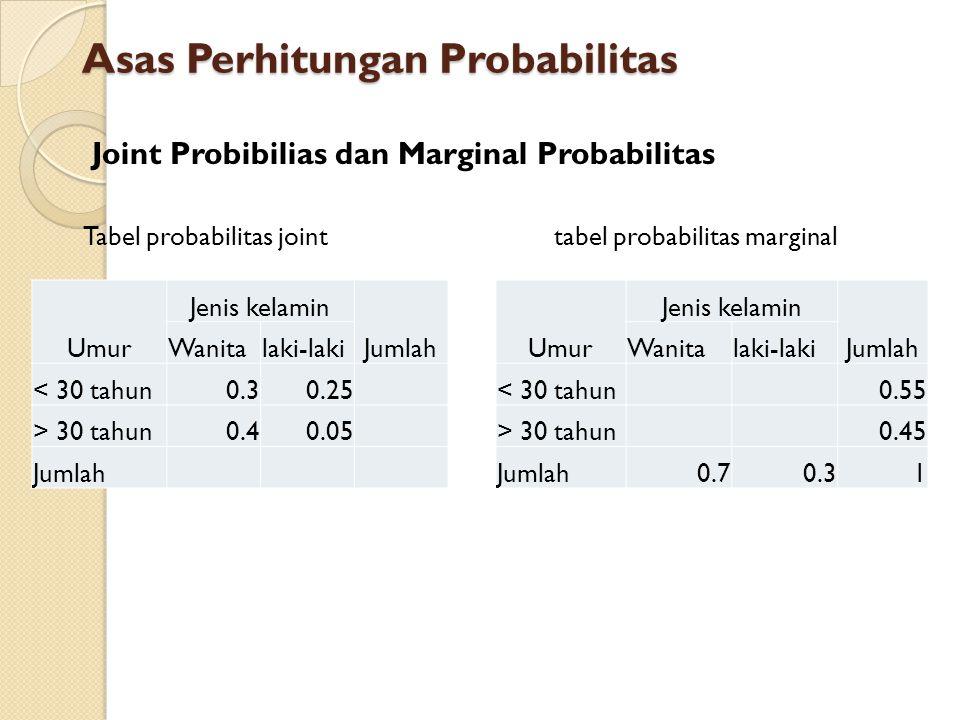 Joint Probibilias dan Marginal Probabilitas Tabel probabilitas jointtabel probabilitas marginal Asas Perhitungan Probabilitas Umur Jenis kelamin Jumla