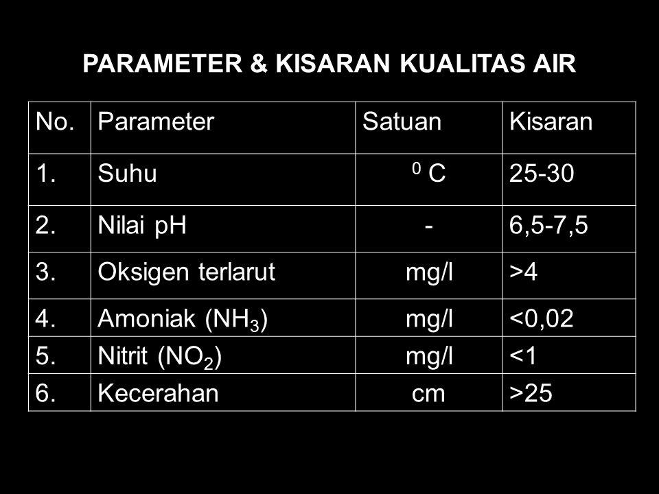 PARAMETER & KISARAN KUALITAS AIR No.ParameterSatuanKisaran 1.Suhu 0 C25-30 2.Nilai pH-6,5-7,5 3.Oksigen terlarutmg/l>4 4.Amoniak (NH 3 )mg/l<0,02 5.Ni
