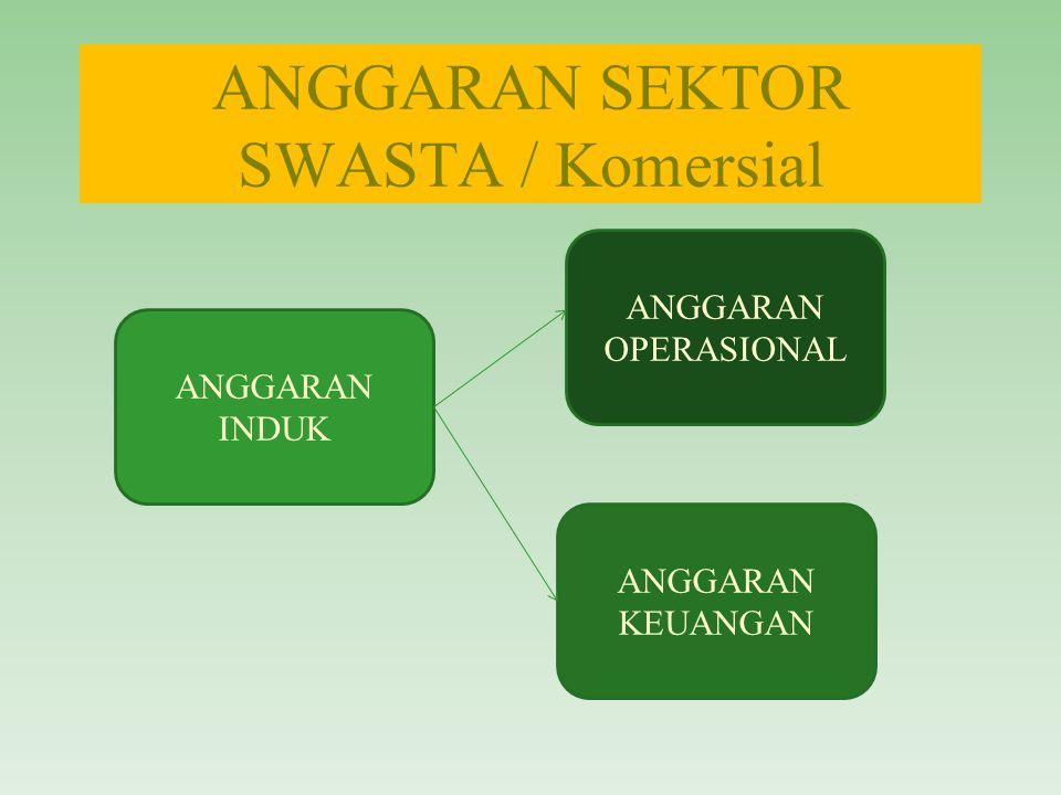 Anggaran Induk (Master Budget) Adalah rencana keuangan yang komprehensif untuk seluruh kegiatan organisasi yang terdiri dari : anggaran operasi dan anggaran keuangan