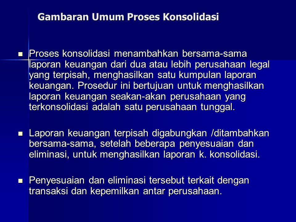 Ilustrasi Proses konsolidasi Pada tanggal 1 Januari 20x1, PT Indah membeli pada nilai buku semua saham biasa PT Andika.