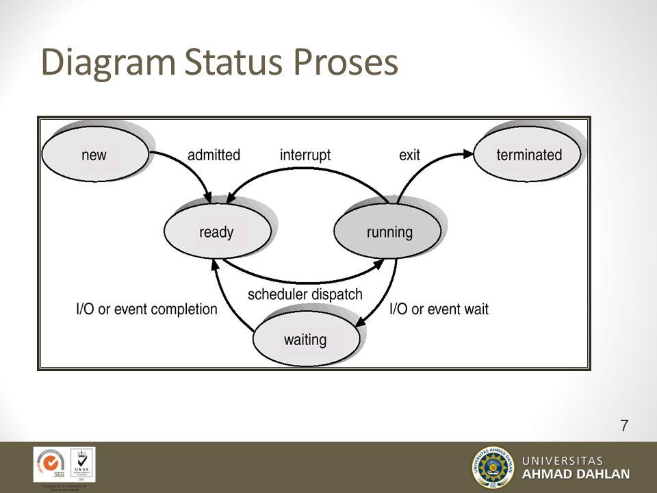 Status Proses Saat-saat proses dijalankan (executed) maka status dari proses akan berubah Status proses tidak selamanya aktif menggunakan CPU). Sering
