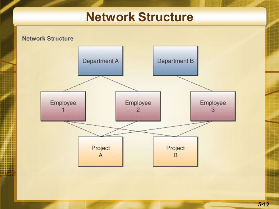 5-12 Network Structure