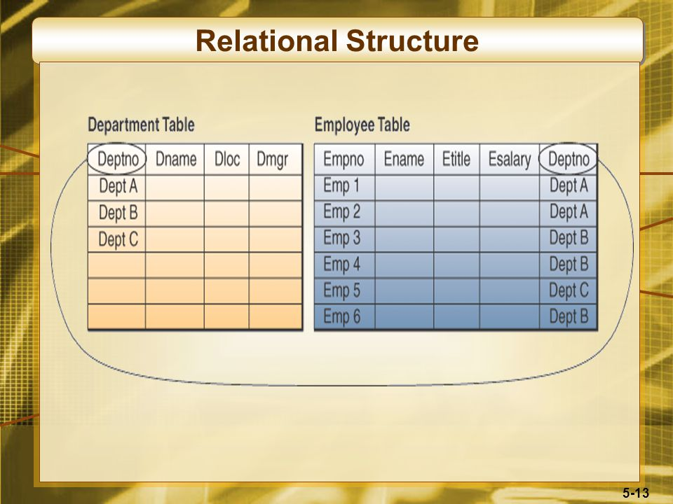 5-13 Relational Structure