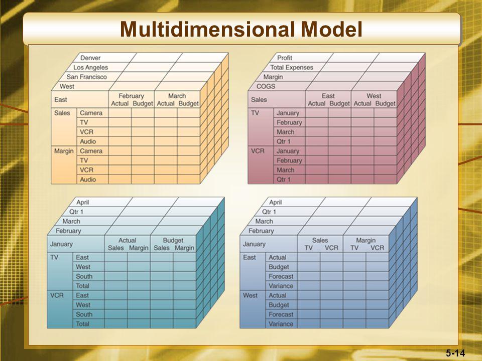 5-14 Multidimensional Model