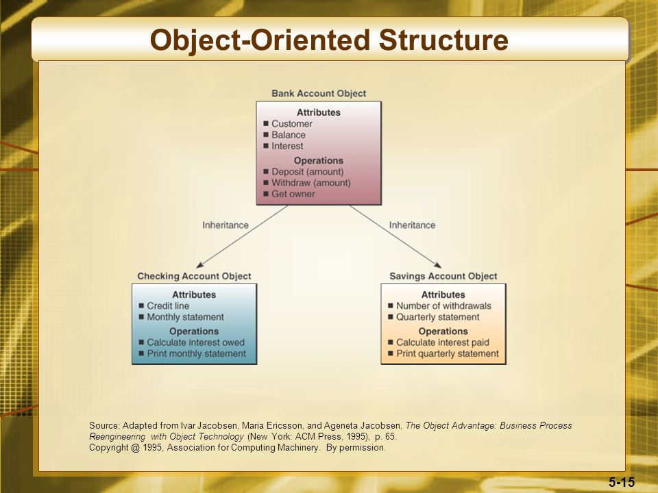 5-15 Object-Oriented Structure Source: Adapted from Ivar Jacobsen, Maria Ericsson, and Ageneta Jacobsen, The Object Advantage: Business Process Reengineering with Object Technology (New York: ACM Press, 1995), p.