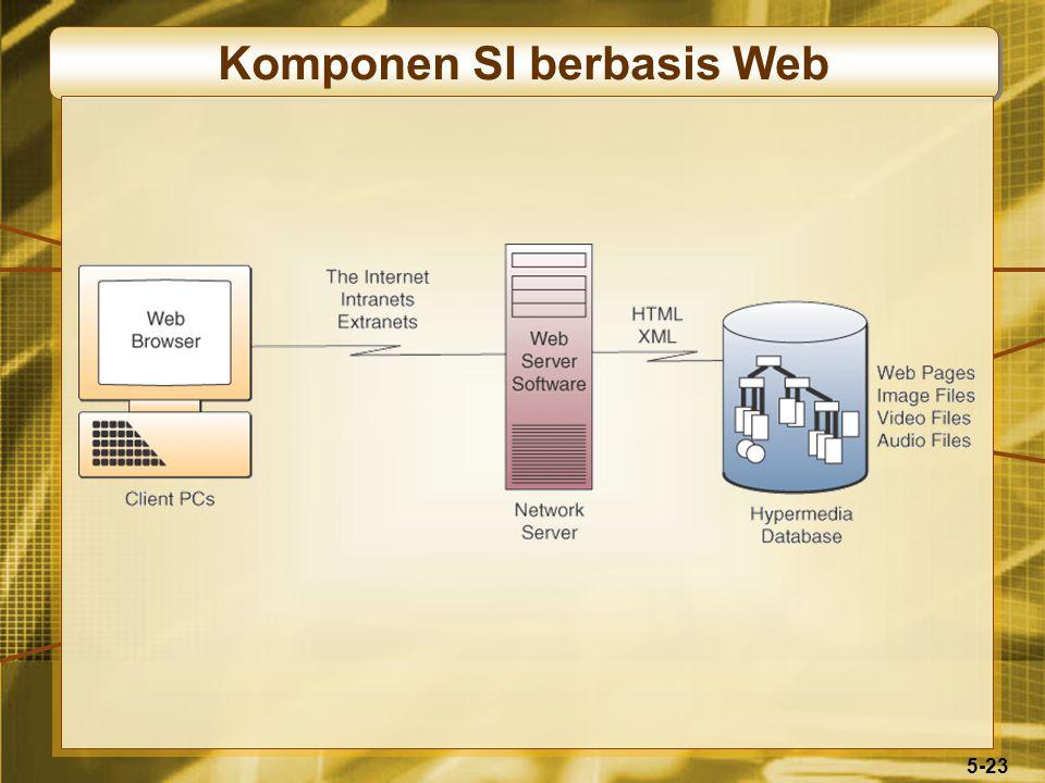 5-23 Komponen SI berbasis Web