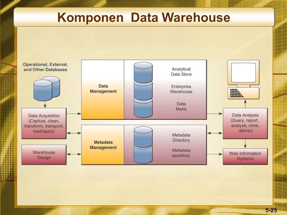 5-25 Komponen Data Warehouse