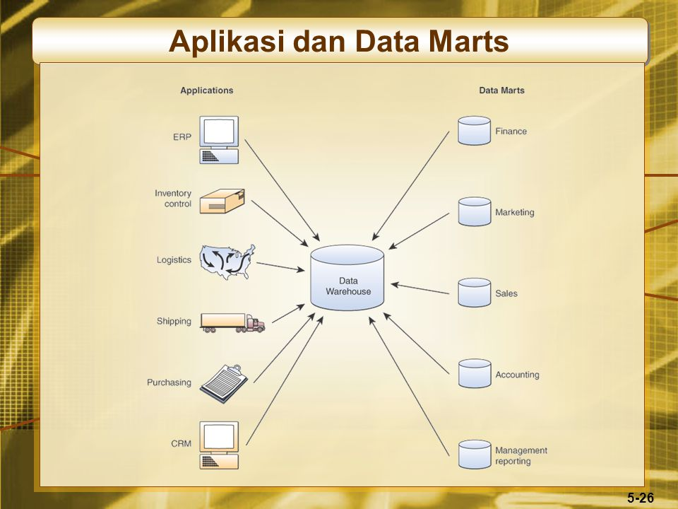 5-26 Aplikasi dan Data Marts