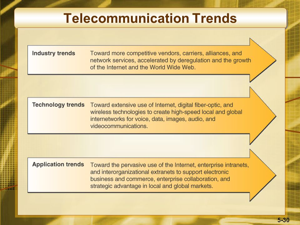 5-30 Telecommunication Trends