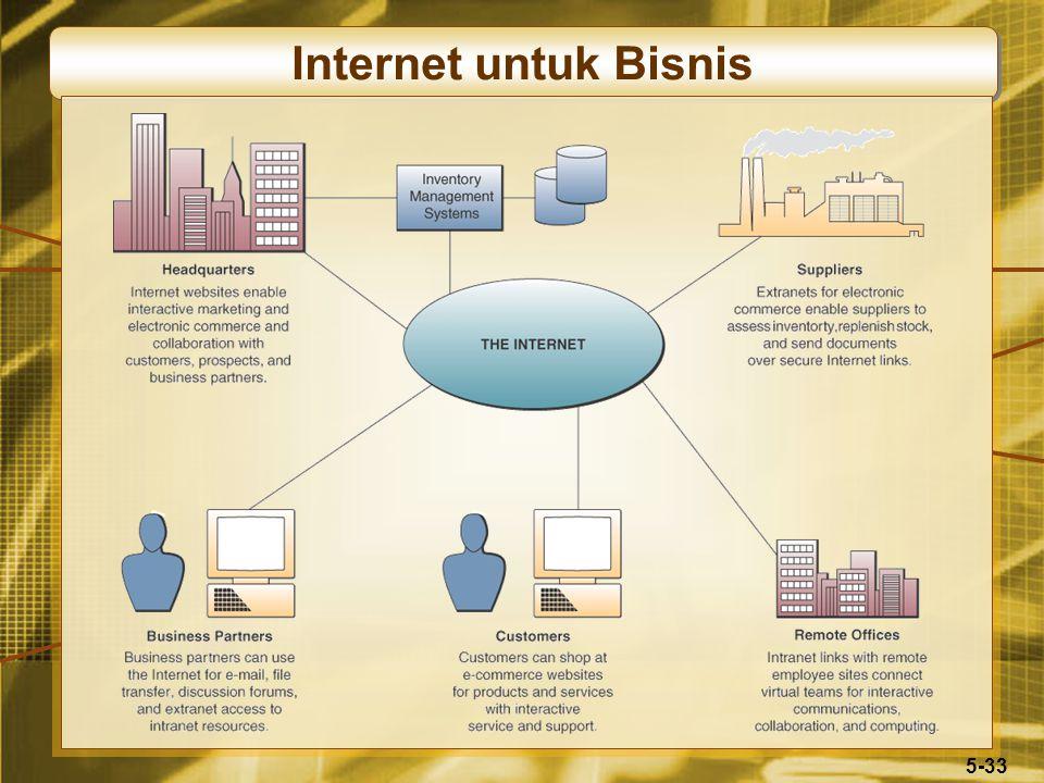 5-33 Internet untuk Bisnis