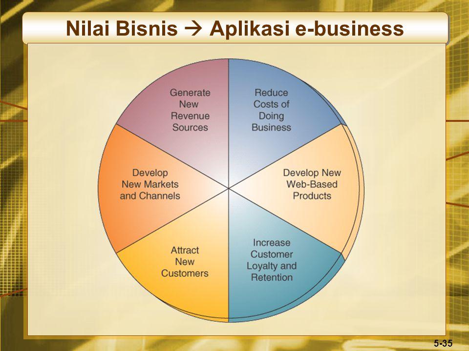 5-35 Nilai Bisnis  Aplikasi e-business