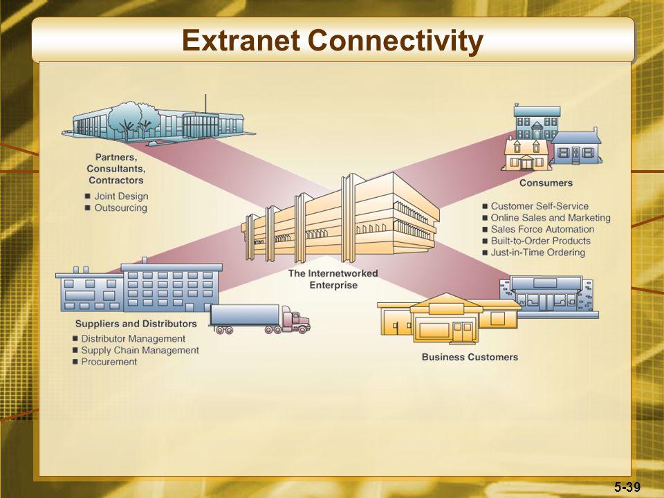 5-39 Extranet Connectivity