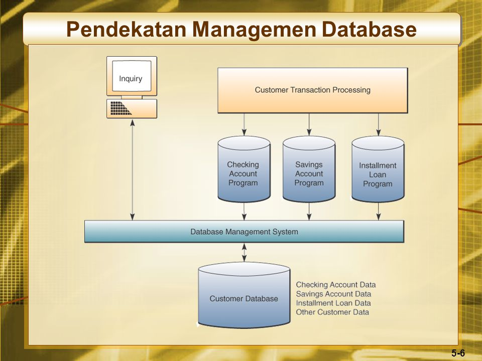5-27 Data Mining Data dalam data warehouses yang di analisis untuk mengungkapkan pola dan tren dalam aktivitas bisnis Analisis berbasis pasar untuk identifikasi paket produk Menemukan akar dari masalah kualitas atau produksi Mencegah penurunan pelanggan Mendapat gambaran pelanggan dengan lebih akurat