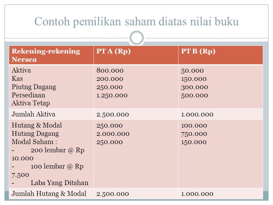 Contoh pemilikan saham diatas nilai buku Rekening-rekening Neraca PT A (Rp)PT B (Rp) Aktiva Kas Piutng Dagang Persediaan Aktiva Tetap 800.000 200.000