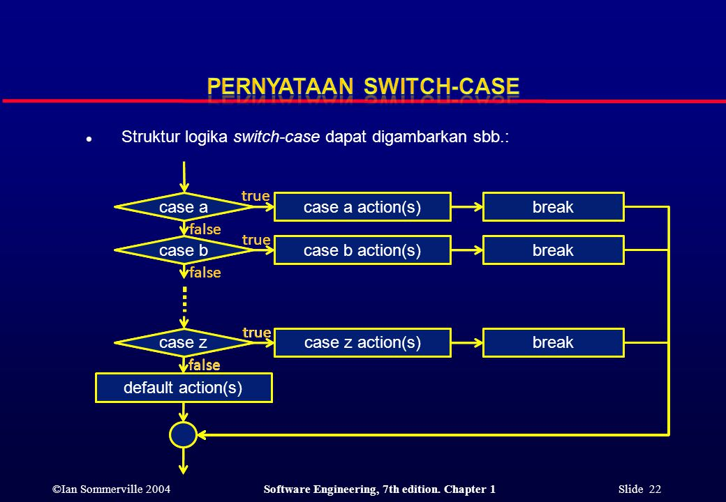 ©Ian Sommerville 2004Software Engineering, 7th edition. Chapter 1 Slide 22 l Struktur logika switch-case dapat digambarkan sbb.: case b case a case z