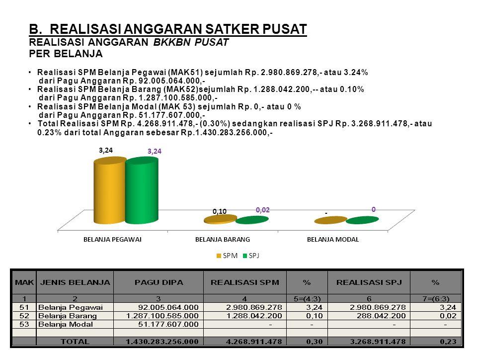 PERSENTASE (%) REALISASI ANGGARAN BKKBN PUSAT PER SATKER Real SPM = 0,30 % A. Realisasi tertinggi Satker Sestama sebesar 1.62 % B. Satker yang belum a