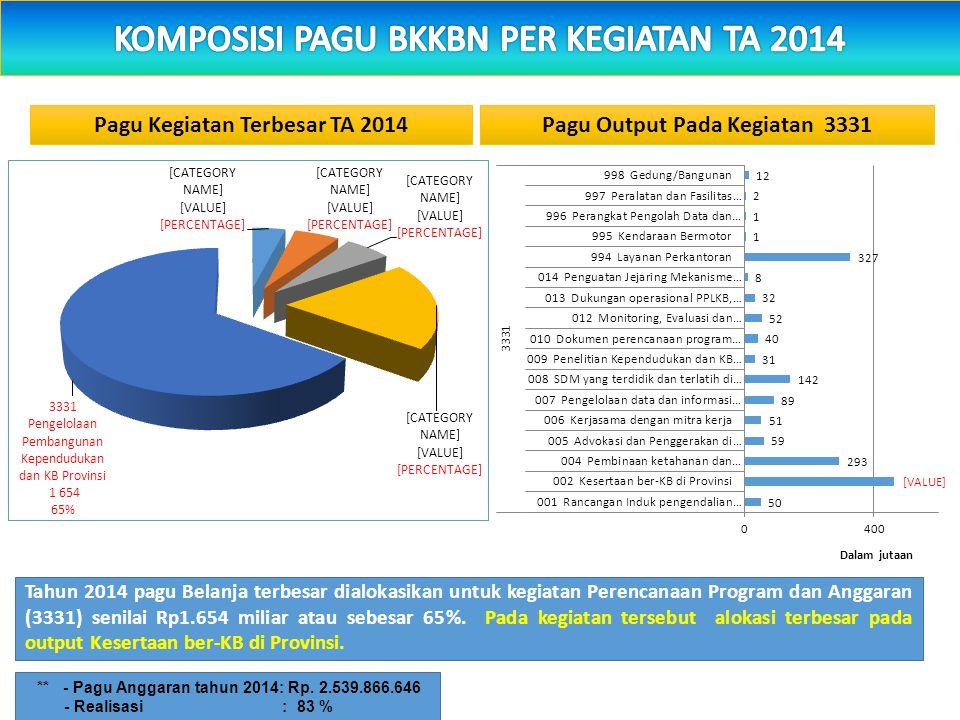 Tahun 2014 pagu Belanja terbesar dialokasikan untuk kegiatan Perencanaan Program dan Anggaran (3331) senilai Rp1.654 miliar atau sebesar 65%.
