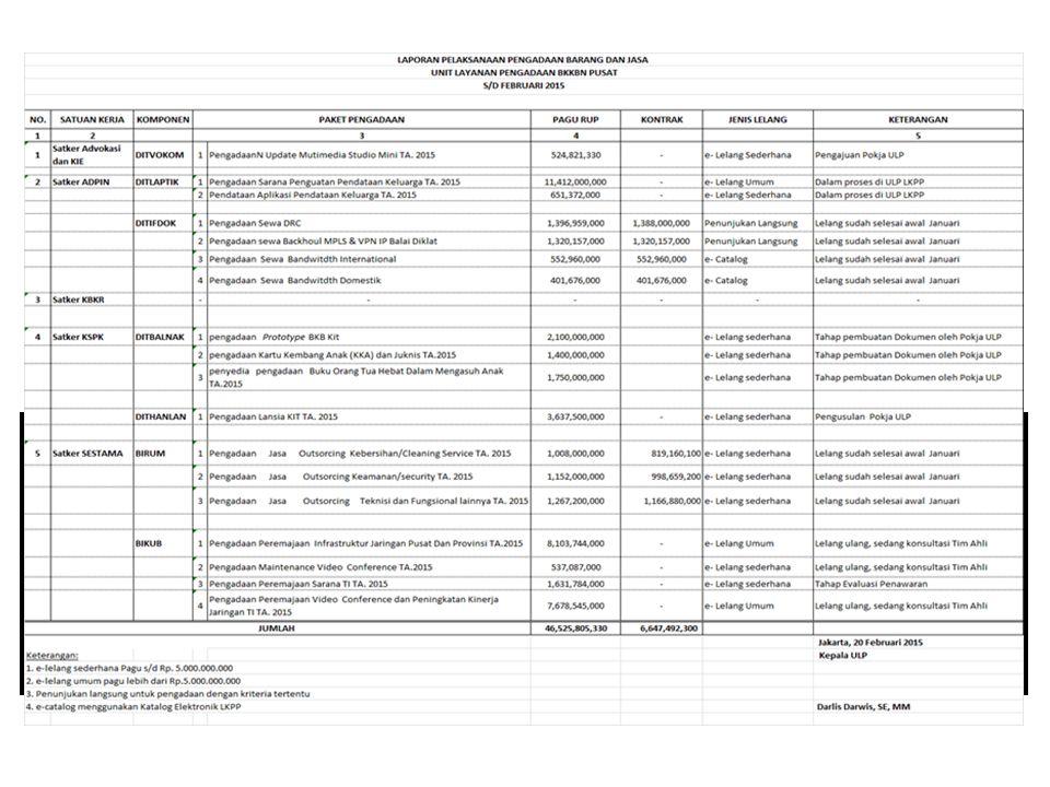 DISTRIBUSI DINAMIS ALKON Periode Januari – Maret 2015 1. Januari 2015 distribusi suntik 110.000 (vial) dari Bali ke Provinsi : a.Sulawesi Selatan seba
